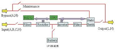SAGTARUPS工频三进单出UPS系统图